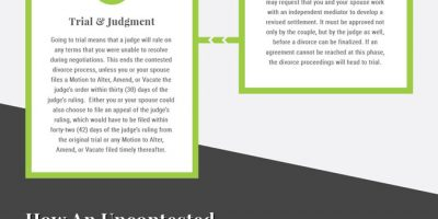 Alabama Divorce Process Infographic