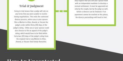 Alabama Divorce Process Infographic