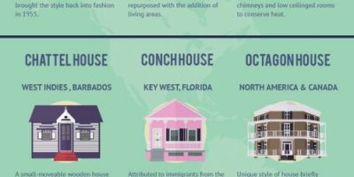 House Styles Around the World [Infographic]