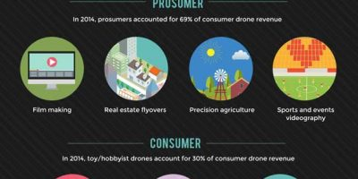 Consumer Drone Market Stats & Facts