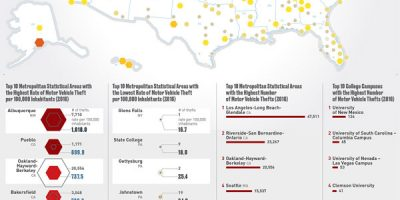 Where Your Car Is Likely To Get Stolen In The United States [Infographic]