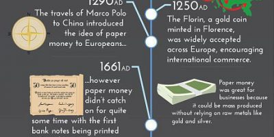 History of Money [Infographic]