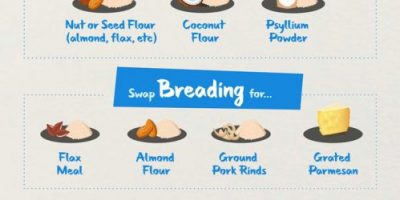 Keto Food Swaps [Infographic]