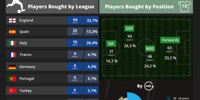 Premier League Transfer Window Stats