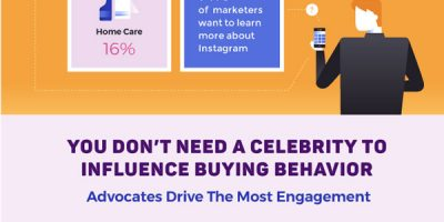 The Influence Of Instagram Infographic