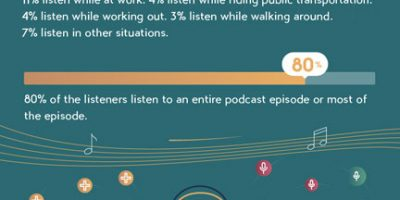 The Meteoric Rise of Podcasting