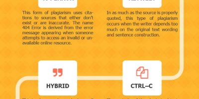 10 Types of Plagiarism [Infographic]