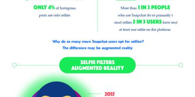 How Augmented Reality Has Changed Selfies [Infographic]