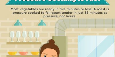 How Do Pressure Cookers Work [Infographic]