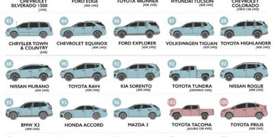 Most Common Car Models Ranked by Insurance Losses