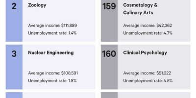 Most & Least Valuable College Majors [Infographic]