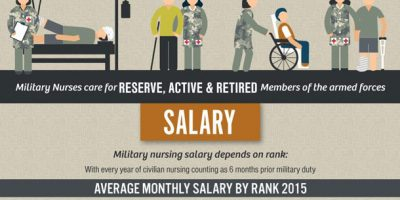 What It Takes To Be a Military Nurse [Infographic]