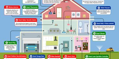 The Modern Smart Home [Ideas]