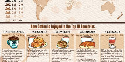 Which Countries Drink the Most Coffee? [Infographic]