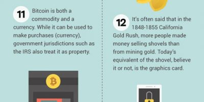 24 Head Spinning Bitcoin Facts & Figures