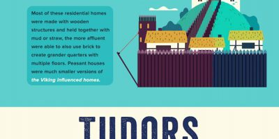 Housing Through the Ages [Infographic]