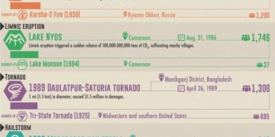 The Deadliest Known Natural Disasters by Type