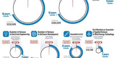How Long It Takes To Pay Off College Degrees? [Infographic]