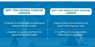 Which Social Media Platform To Choose for Your Business