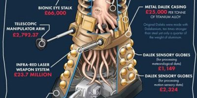 The Cost of Making a Dalek [Infographic]