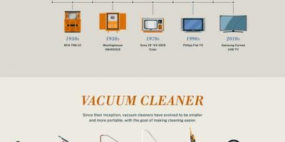 The Evolution of 8 Everyday Objects