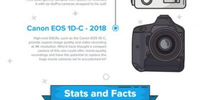 Evolution of the Camera [Infographic]