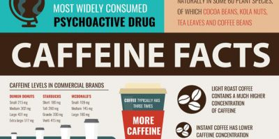 Fascinating Caffeine Facts [Infographic]