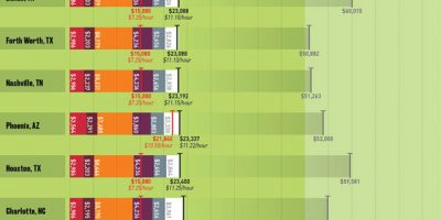 How Far a 50K Salary Would Get You In America