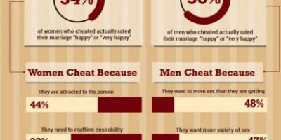 Signs Of a Cheating Spouse [Infographic]