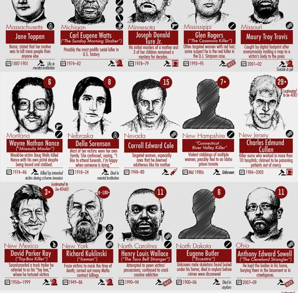 The Most Prolific Serial Killer in Every State - Best