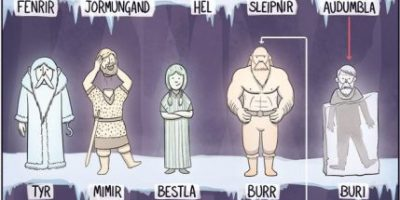 Norse God Family Tree [Infographic]