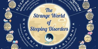 The World of Sleeping Disorders [Infographic]