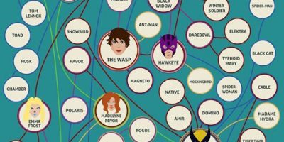 Romantic Relationships in Marvel's Universe