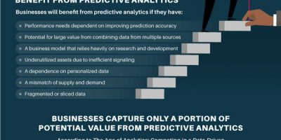How to Empower Decision Making with Predictive Analytics