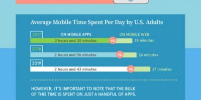 Should You Build a Mobile App or Website?