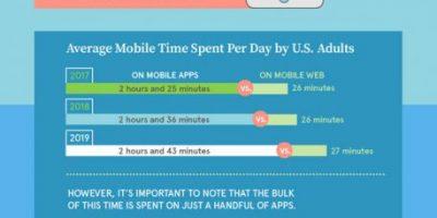 Should You Build a Mobile App or Website?