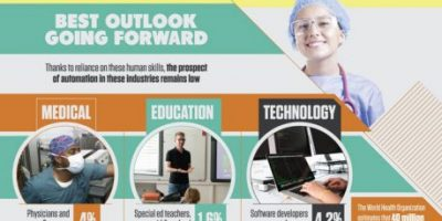 How to Robot Proof Your Career [Infographic]