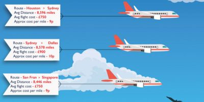 Cost Per Mile of the World's Longest Flights [Infographic]