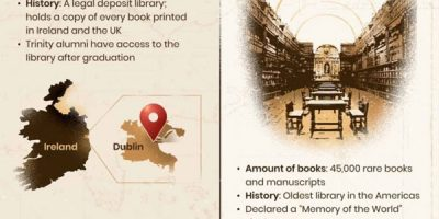 11 Public Libraries Invaluable to World History