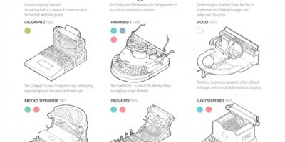 A History of Typewriters [Infographic]