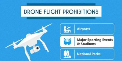 What to Know Before Flying a Drone [Infographic]