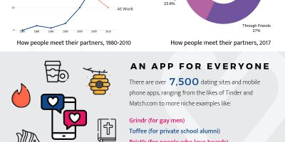 How Smartphones Changed Relationships [Infographic]