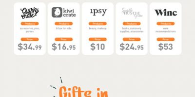 The Ultimate Gift Giving Guide [Infographic]