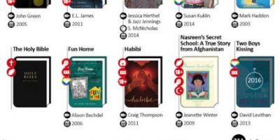 The Most Banned & Challenged Books of the Past 5 Years