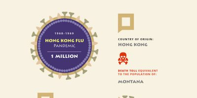 Deadliest Pandemics of This Century [Infographic]