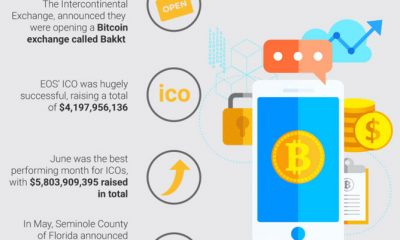 Infographic of cryptocurrency usage