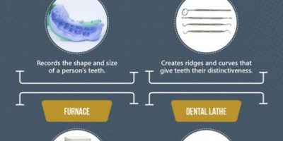 What Goes Into A Dental Lab? [Infographic]