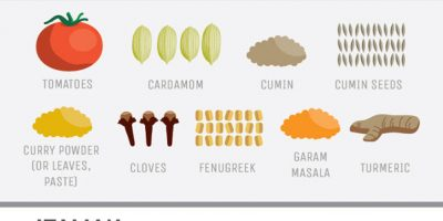Guide to Aromatics [Infographic]