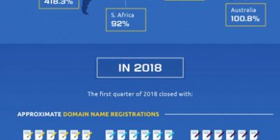 Domain Facts [Infographic]