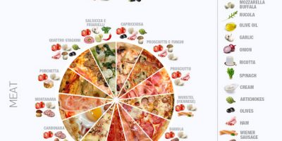 33 Traditional Pizzas [Infographic]